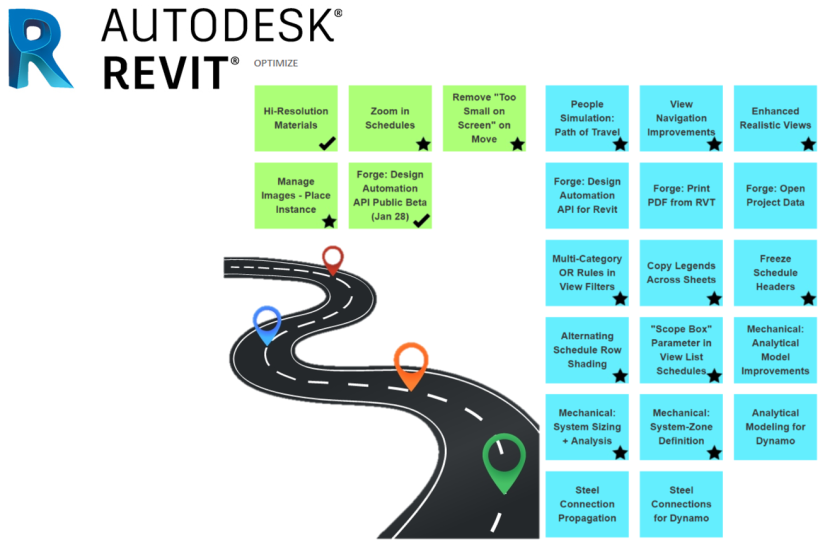 What is the Revit Roadmap?